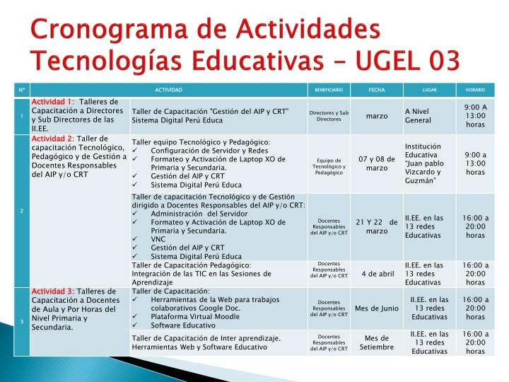 Cronograma de Actividades Tecnologías Educativas – UGEL 03