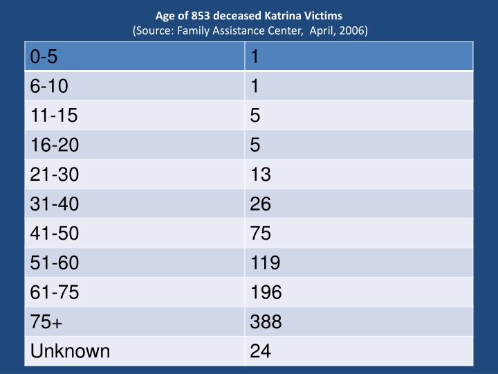 Age of 853 deceased Katrina Victims