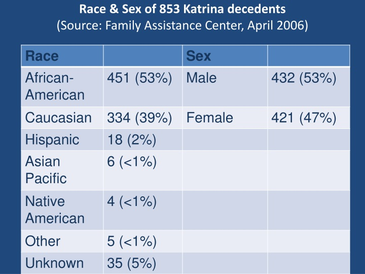 Race & Sex of 853 Katrina decedents