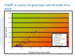 if gdp is a proxy for good lives now the trade off is acute