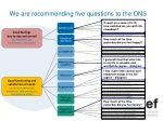 we are recommending five questions to the ons
