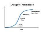 change vs assimilation