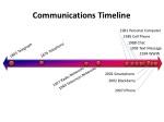 communications timeline