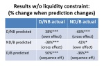 results w o liquidity constraint change when prediction changes
