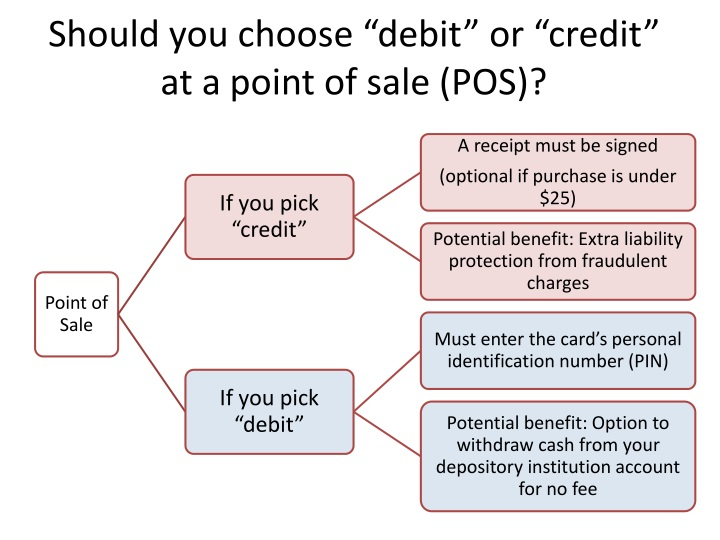 will it be credit or debit The fundamental difference between a debit card and a credit card account is where the cards pull the money a debit card takes it from your banking account and a credit card charges it to your line of credit.