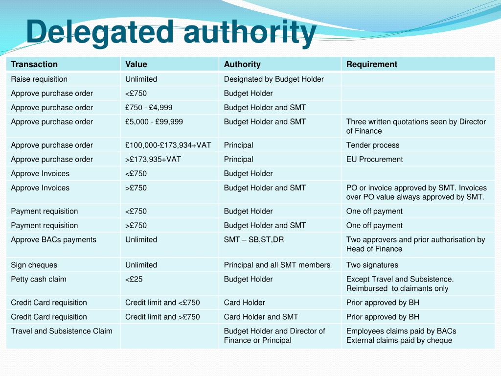 Ppt Delegated Authority Powerpoint Presentation Id1521860