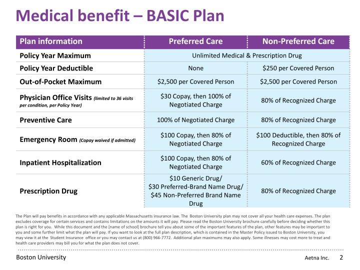 Medical benefit basic plan