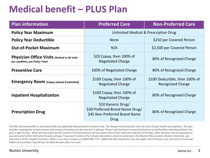 Medical benefit plus plan