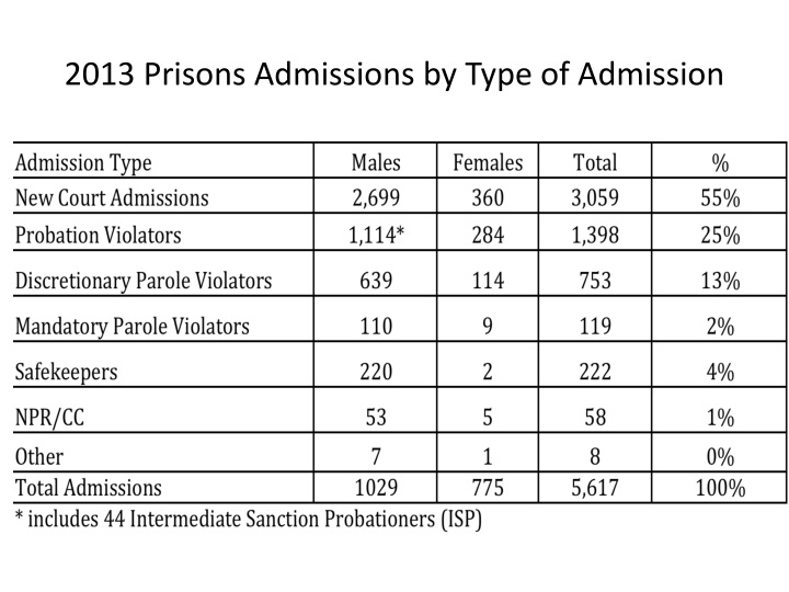 2013 Prisons Admissions by Type of Admission
