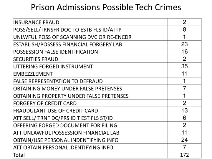 Prison Admissions Possible Tech Crimes