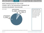 most massachusetts tax filers comply with the individual mandate by having insurance year round