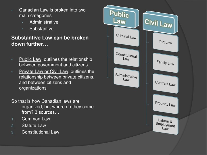 substantive law can be broken down further n.