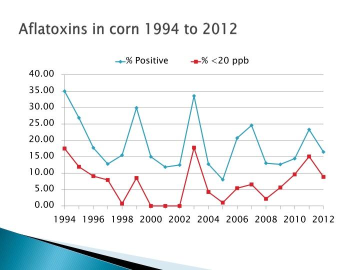 Aflatoxins in corn 1994 to 2012