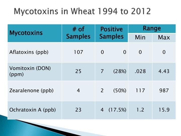 Mycotoxins in Wheat 1994