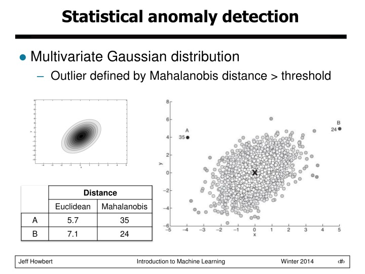 PPT - Anomaly Detection PowerPoint Presentation - ID:1522558