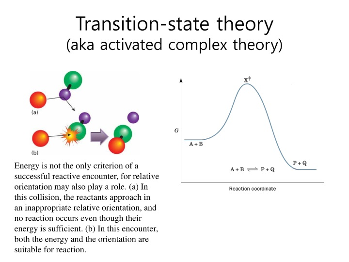 activation complex theory