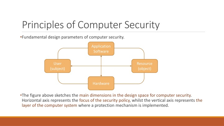 Principles of Computer Security