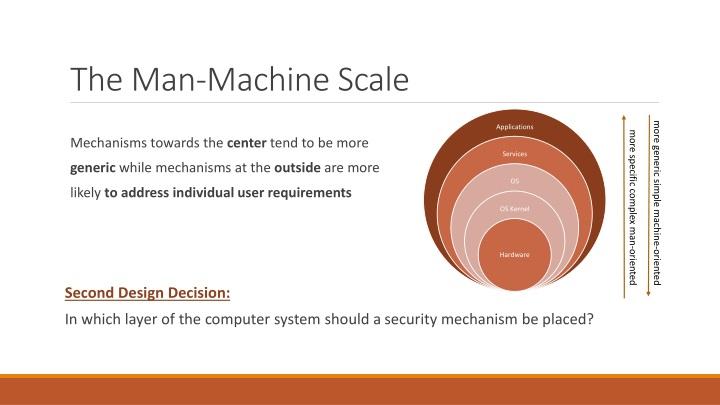 The Man-Machine Scale
