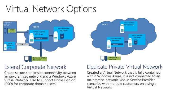 Virtual Network Options