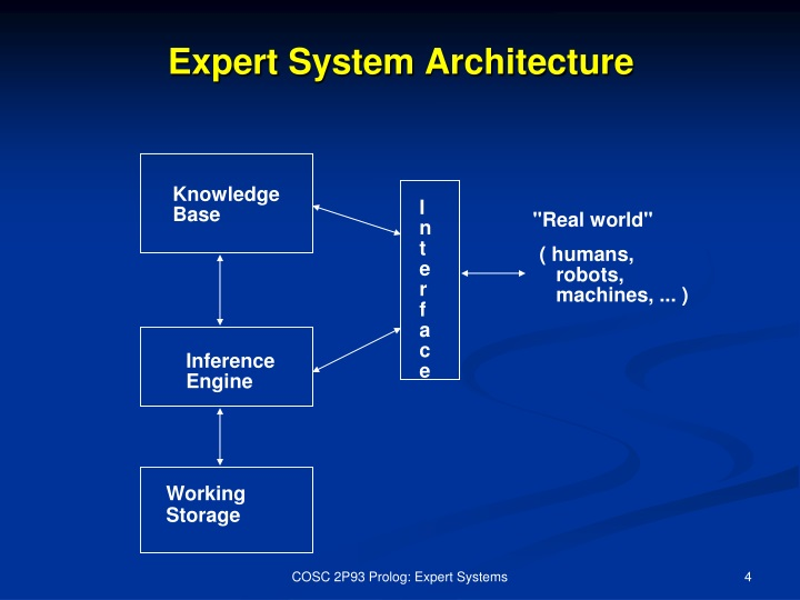 Ppt Expert Systems Powerpoint Presentation Id 1523992