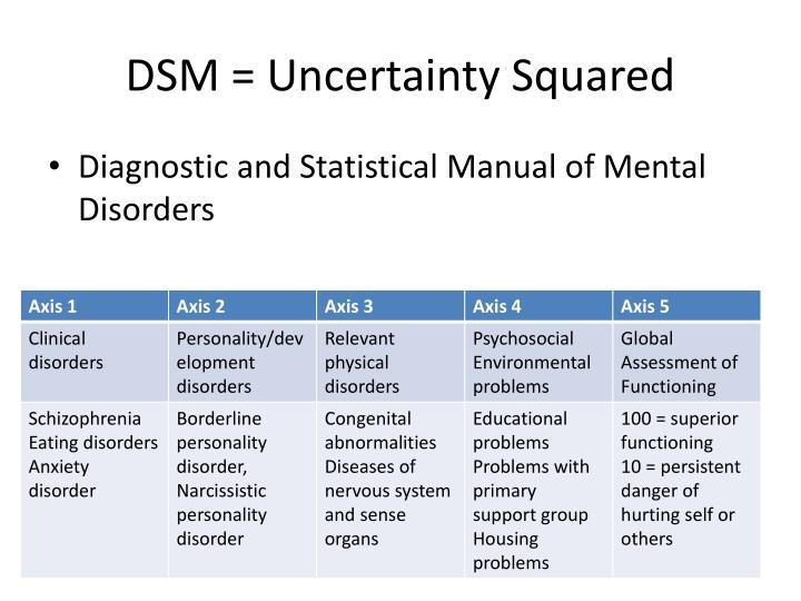 DSM = Uncertainty Squared