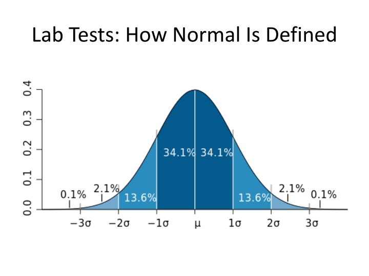 Lab Tests: How Normal Is Defined