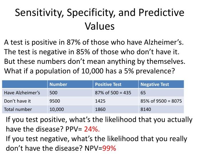 Sensitivity, Specificity, and Predictive Values