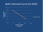 bob s demand curve for dvds