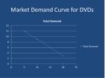 market demand curve for dvds