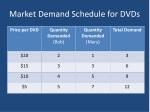 market demand schedule for dvds