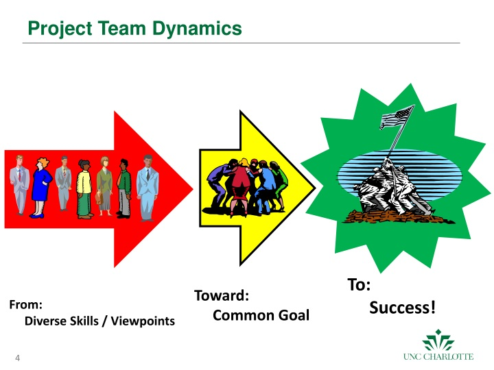 project team dynamics paper Project team dynamics paper  team dynamics and conflict resolution in work teams a team is a group of individuals brought together in order to accomplish a task or .