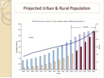 projected urban rural population