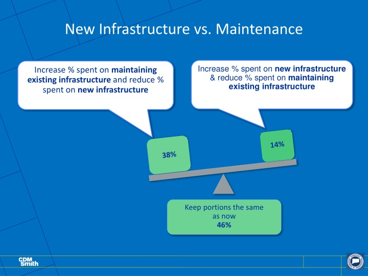 New Infrastructure vs. Maintenance