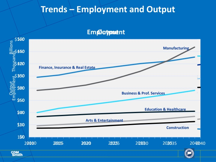 Trends – Employment and Output
