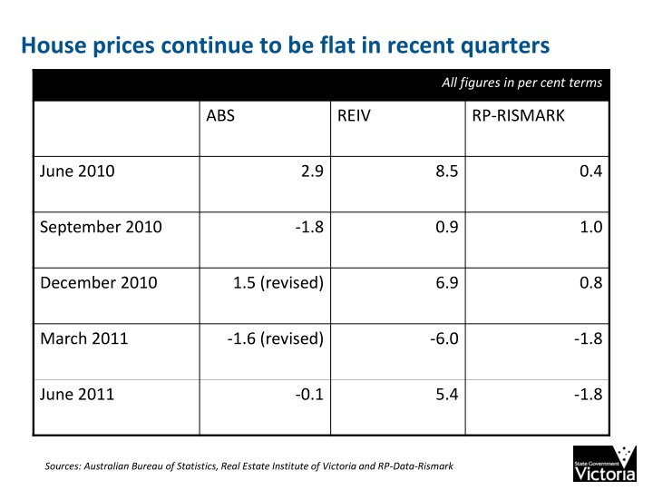 House prices continue to be flat in recent quarters