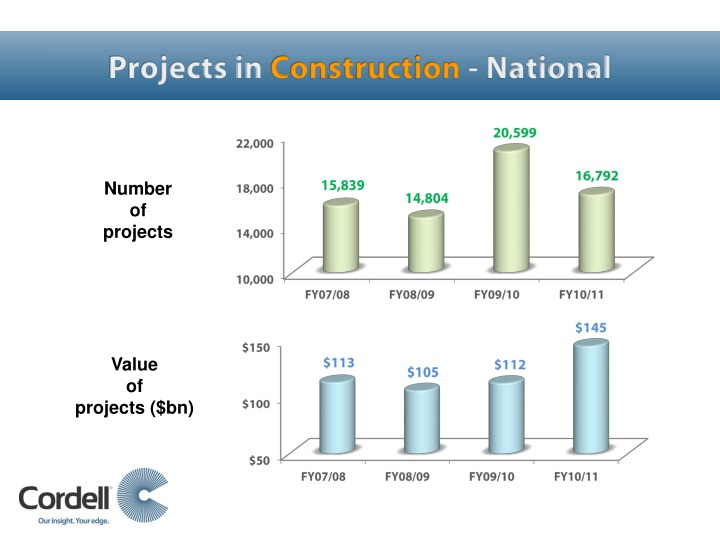 Projects in