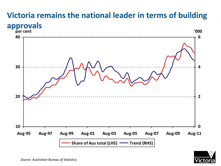 Victoria remains the national leader in terms of building approvals
