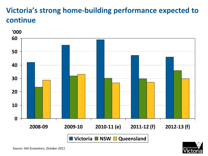 Victoria's strong home-building performance expected to continue