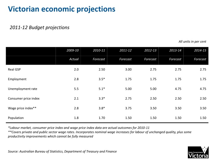 Victorian economic projections