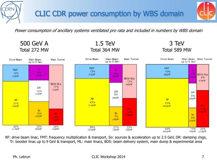 CLIC CDR power
