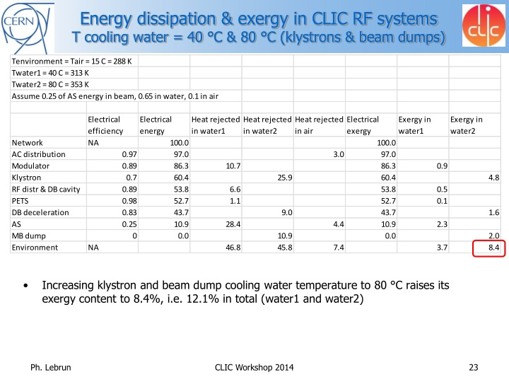 Energy dissipation &