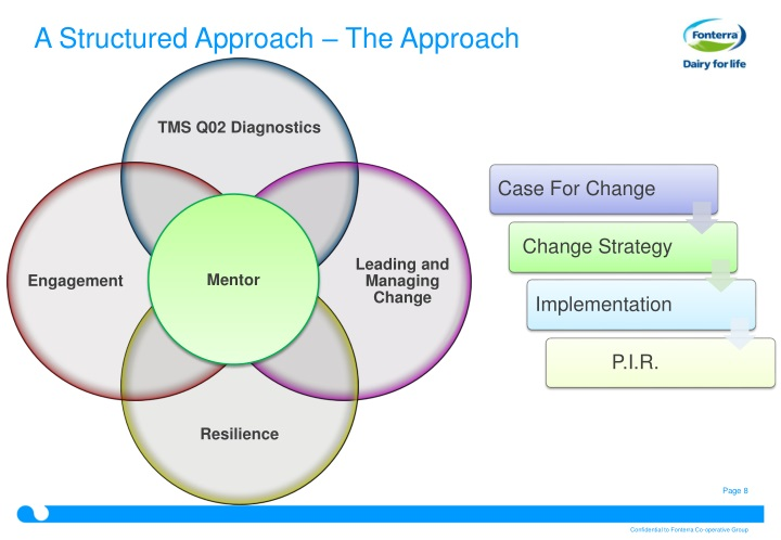 A Structured Approach – The Approach