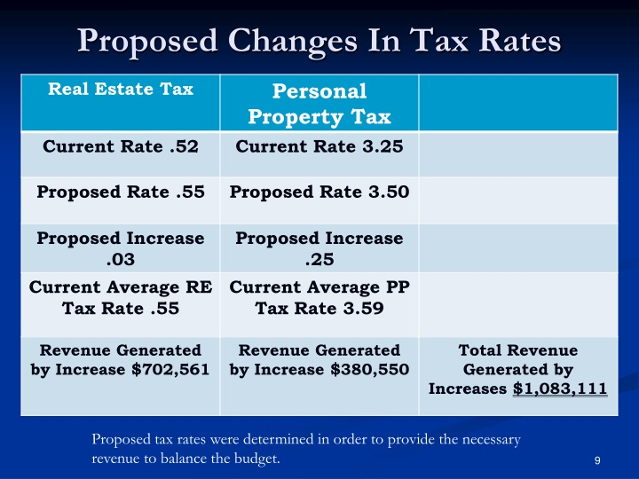 Proposed Changes In Tax Rates