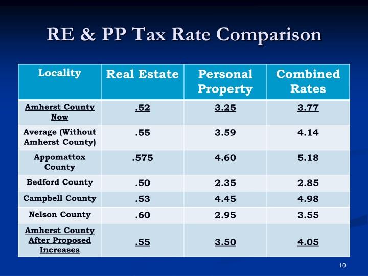 RE & PP Tax Rate Comparison