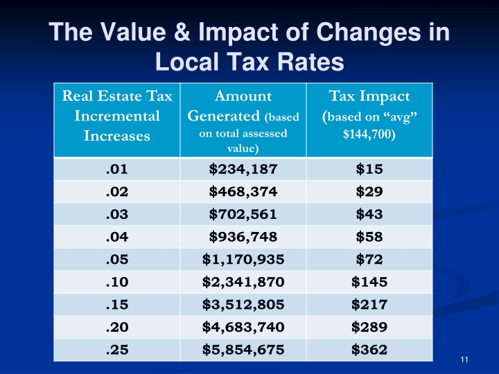 The Value & Impact of Changes in Local Tax Rates
