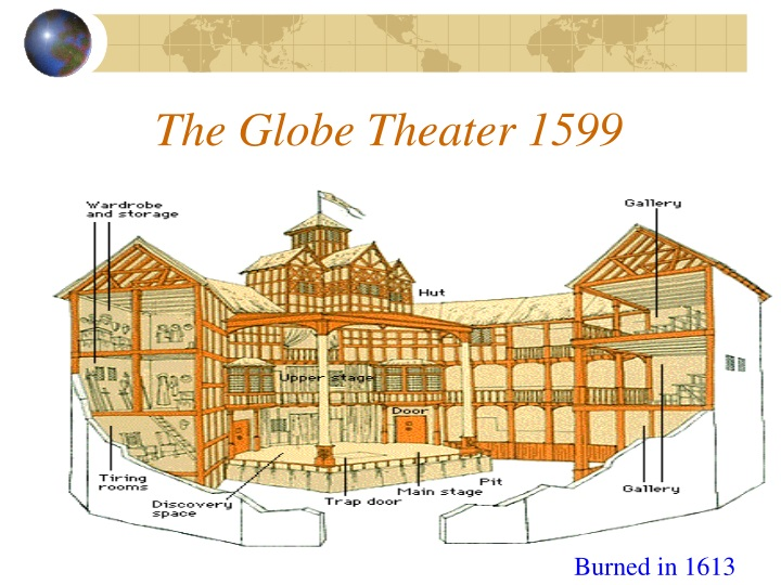 The Globe Theater 1599