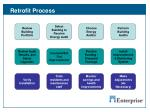 retrofit process