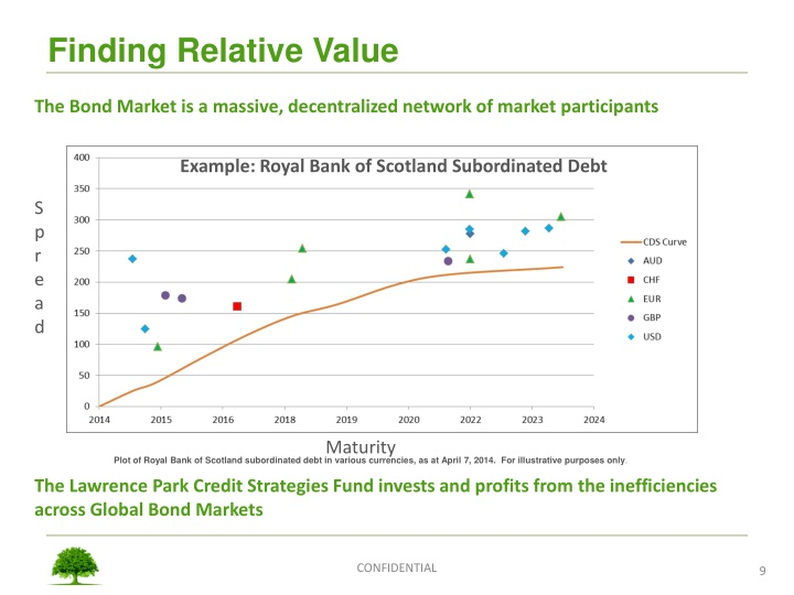 Finding Relative Value