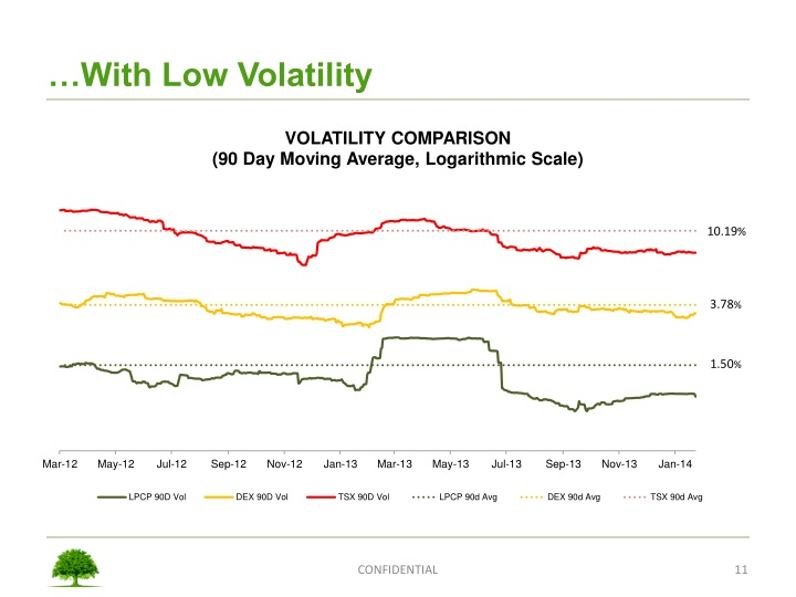 …With Low Volatility