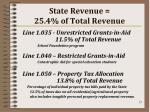 state revenue 25 4 of total revenue